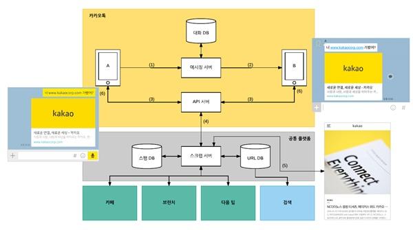 카카오가 2일 블로그에 공개한 카카오톡 메시지 URL 미리보기 기능 구현 과정. 카카오는 URL 정보를 메시지 서버와 분리된 API 서버에서 처리해 개인정보와 무관하다고 주장하고 있다.