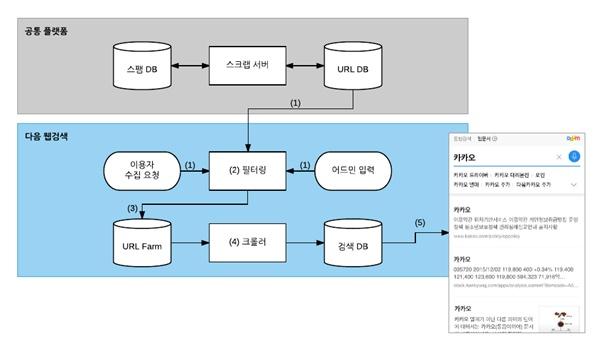 카카오가 2일 블로그에 카카오톡에서 수집한 URL을 다음 웹 검색 결과에 반영하는 과정을 소개했다.