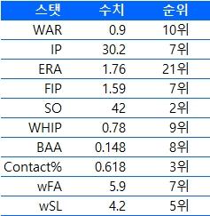 구원투수 오승환의 주요기록 순위 (6월 6일 기준)