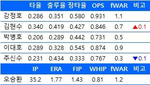 6월 20일 기준  한국인 메이저리거들의 주요 성적