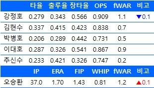 6월 21일 기준  한국인 메이저리거들의 2016시즌 주요 기록