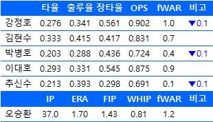 6월 22일기준  한국인 메이저리거 주요 기록 현황