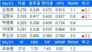6월 23일 기준 한국인 메이저리거들의 주요 성적