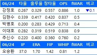 6월 24일기준 한국인 메이저리거들의 주요 성적