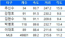 한국인 타자들의 타구 속도, 거리, 각도
