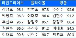 한국인 타자들의 타구 유형별 속도 (기준: 마일)