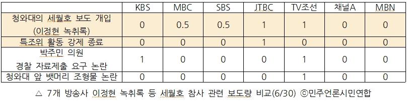 7개 방송사 이정현 녹취록 등 세월호 참사 관련 보도량 비교(6/30)