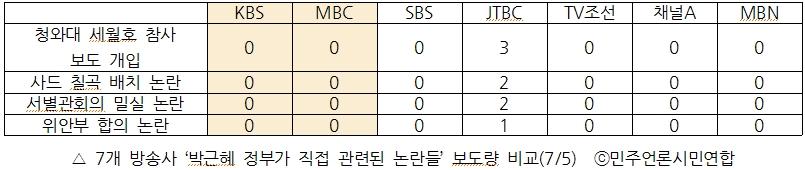 7개 방송사 '박근혜 정부가 직접 관련된 논란들' 보도량 비교(7/5)