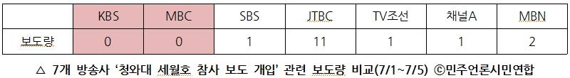 7개 방송사 '청와대 세월호 참사 보도 개입' 관련 보도량 비교(7/1~7/5)