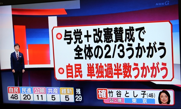 아베, 참의원 선거로 개헌 문턱에 10일 실시된 일본 참의원 선거 결과 개헌에 찬성하는 세력이 참의원의 3분의 2를 차지할 것으로 예상된다는 분석이 나왔다. 사진은 NHK가 출구조사 등을 토대로 선거 결과를 예측한 화면이 10일 오후 방영되는 모습. NHK는 집권 자민당과 연립여당인 공명당 및 개헌에 찬성하는 다른 정당이 개헌안 발의 요건인 참의원 정원의 3분의 2를 노릴 수 있을 것으로 보인다고 전망했다. 또 자민당이 단독으로 참의원의 과반을 차지할 수 있는 상황이라고 분석했다.