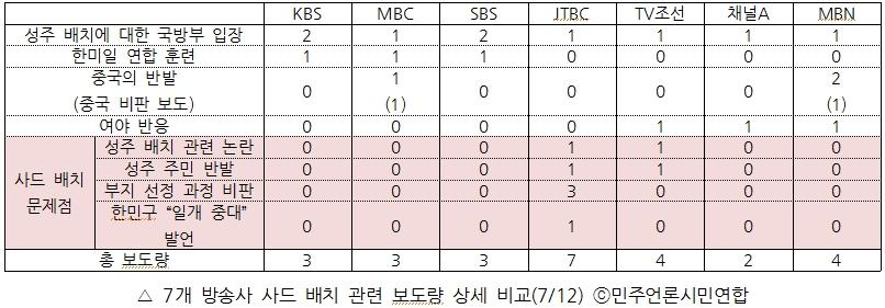 7개 방송사 사드 배치 관련 보도량 상세 비교(7/12)