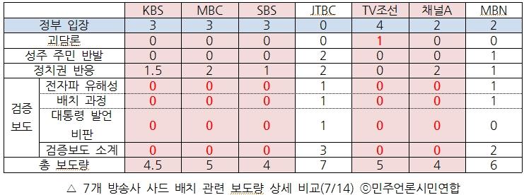 7개 방송사 사드 배치 관련 보도량 상세 비교(7/14)