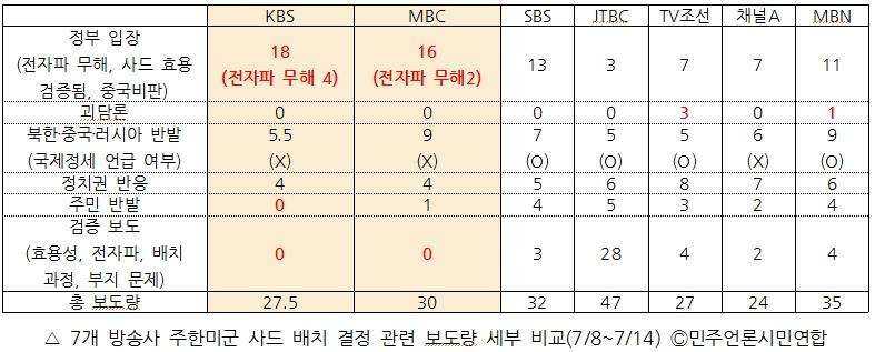 7개 방송사 주한미군 사드 배치 결정 관련 보도량 세부 비교(7/8~7/14)