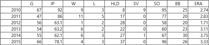 안지만의 최고 전성기였던 2010~2015시즌 간 주요기록 (출처: 야구기록실 KBReport.com)