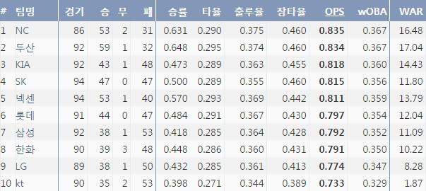 2016시즌 10개구단 팀OPS 순위 (출처:야구기록실 KBReport.com)