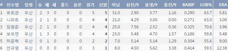 7월 한달간 두산 선발투수들의 주요 기록 (출처: 야구기록실 KBReport.com)