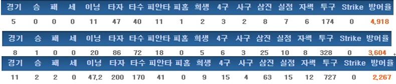 손주영의 최근 3년간 기록 (2014->2016순)