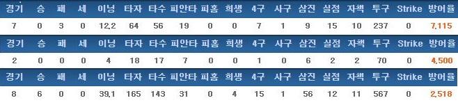 경남고 이승호의 최근 3년간 주요 기록(2014-> 2016순)