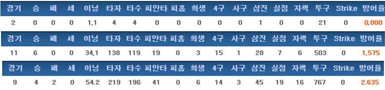 신준영의 최근 3년간 기록 (2014->2016순)