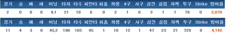 도윤의 최근 기록 (2014년, 2016년 순)
