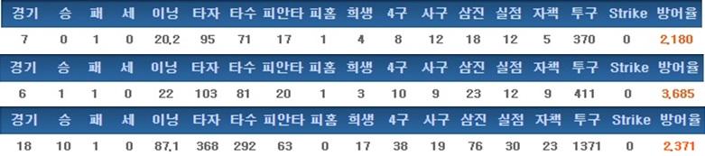 박치국의 최근 3년간 기록 (2014->2016순)