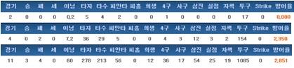 이빈 최근 3년간 기록 (2014->2016년 순)