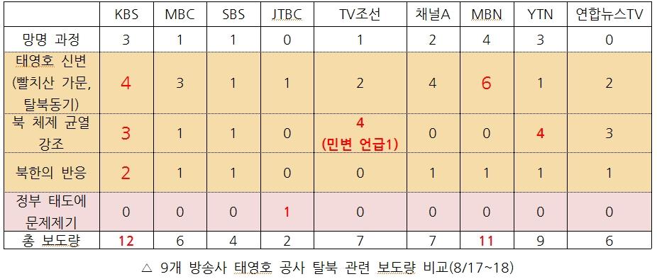 9개 방송사 태영호 공사 탈북 관련 보도량 비교(8/17~18)