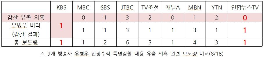 9개 방송사 우병우 민정수석 특별감찰 내용 유출 의혹 관련 보도량(8/18)