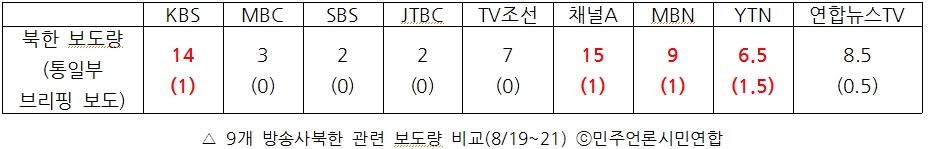 9개 방송사 북한 관련 보도량 비교(8/19~21)