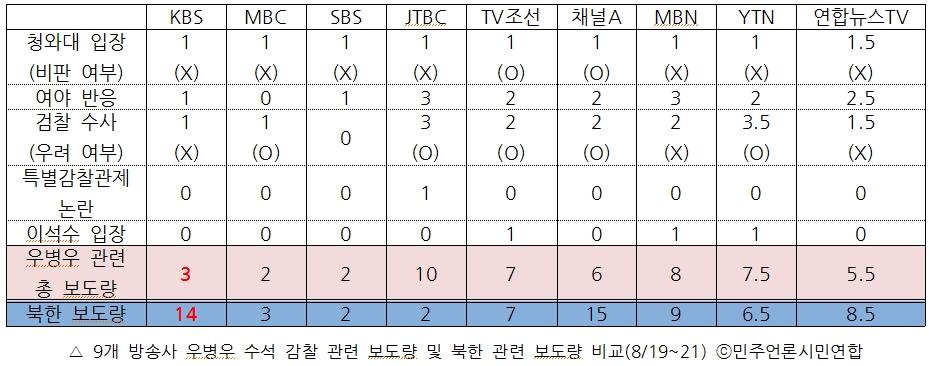 9개 방송사 우병우 수석 감찰 관련 보도량 및 북한 관련 보도량 비교(8/19~21)