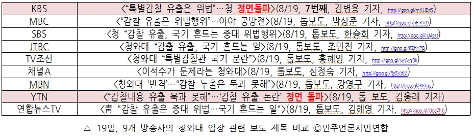 19일, 9개 방송사의 청와대 기자회견 관련 보도 제목 비교