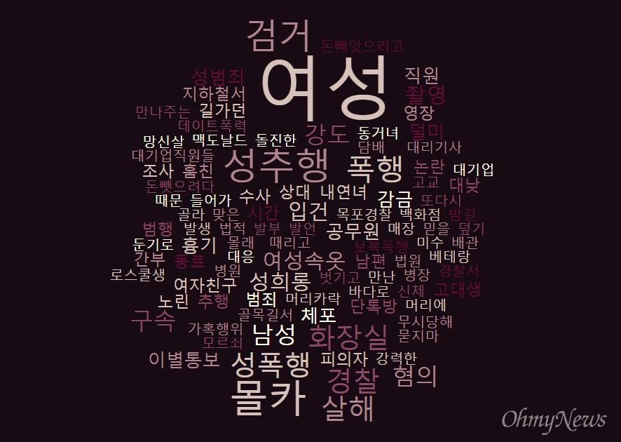 강남역 여성 살해 사건 이후 발생한 여성 대상 범죄의 언론 기사 제목을 모아 워드클라우드로 가공한 결과. (5월17일~8월 23일, 한국언론재단 뉴스아카이브 카인즈)