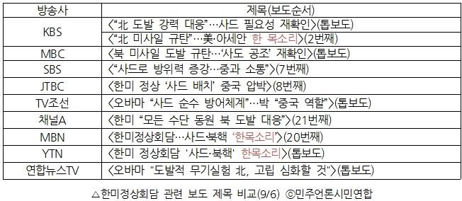△한미정상회담 관련 보도 제목 비교(9/6) ⓒ민주언론시민연합