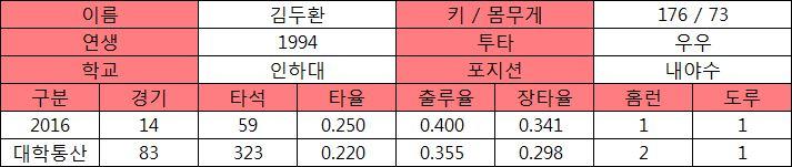 김두환 프로필 및 대학 기록.