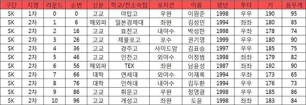 SK 와이번스의 2017 신인지명 전체 리스트.