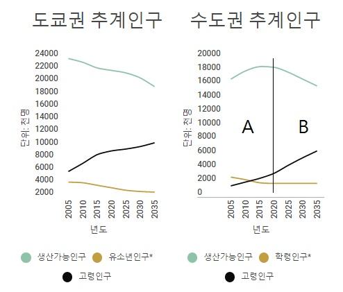 (자료=일본 '도도부현별 장래추계인구' 미우라 아쓰시 <도쿄는 교외 지역부터 사라져간다!> 35쪽에서 재인용, 한국 '장래추계인구' KOSIS) *일본의 '유소년인구'는 14세 이하, 한국의 '학령인구'는 6-14세임.