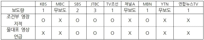 9개 방송사 백남기 농민 사망 보도 비교(9/29)  ⓒ민주언론시민연합