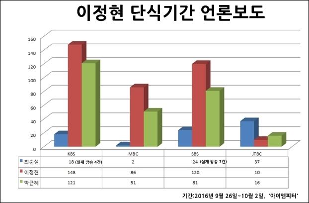 박근혜 대통령 관련 보도는 대부분 10월 1일 국군의날 행사와 기념사, 다른 행사 보도. 박근혜 키워드를 선택한 이유는 최순실과의 의혹 때문 그러나 관련 보도는 거의 없었다.