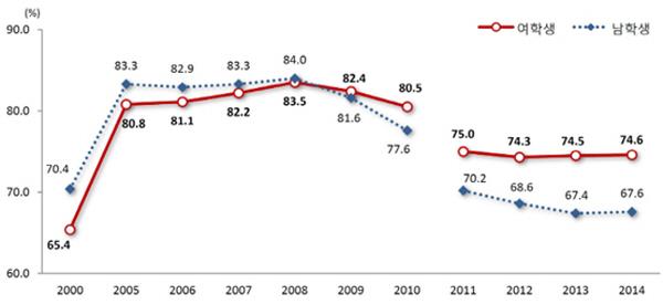 성별 대학 진학률 통계청의 '2015 통계로 보는 여성의 삶'에는 우리나라의 여성의 삶이 수치화되어 있었어요.