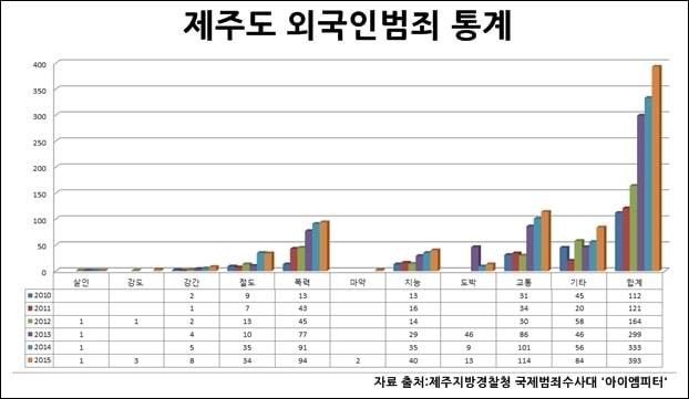 2010년부터 2015년까지의 제주도 외국인범죄 통계