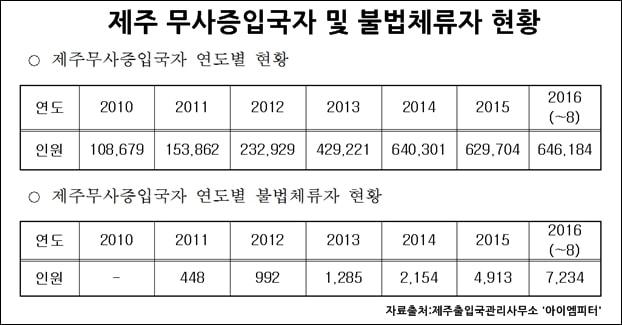 2010년부터 2016년 8월까지의 제주 무사증입국자 및 불법체류자 현황