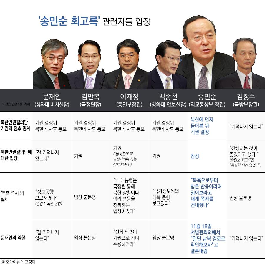 '송민순 회고록' 관련자들 입장