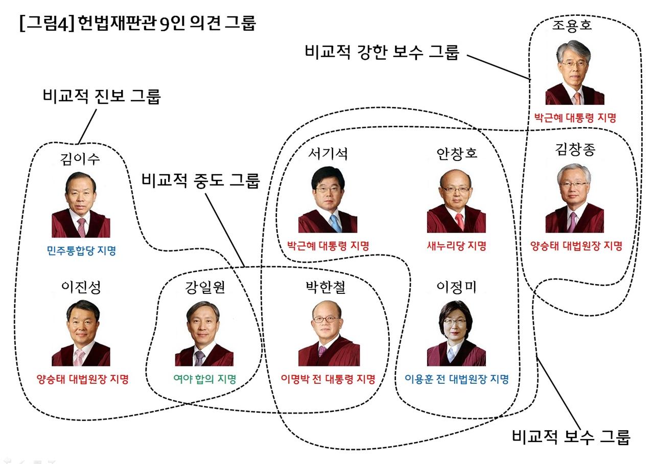박한철 헌법재판소장은 비교적 중도 그룹과 비교적 보수 그룹 양쪽 모두에 속하되 김창종 재판관과는 비교적 거리가 있었다.