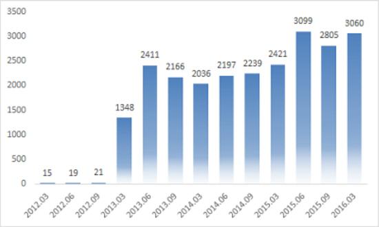 2012년 3월 이후 이마트 비정규직 인원변동 현황 이마트 전장고시 자료를 활용하여 노조측이 제공한 자료