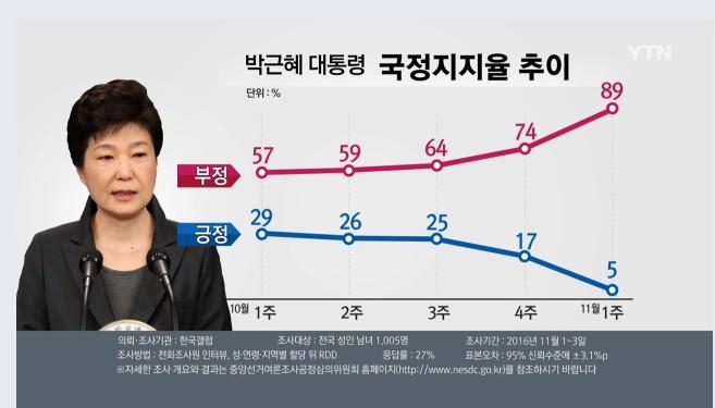 5%의 지지율 11월4일 현재 박근혜 대통령의 지지율