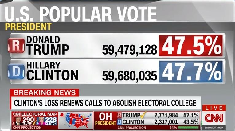 2016 미국 대선의 전체 득표 결과를 보여주는 CNN 뉴스 갈무리.
