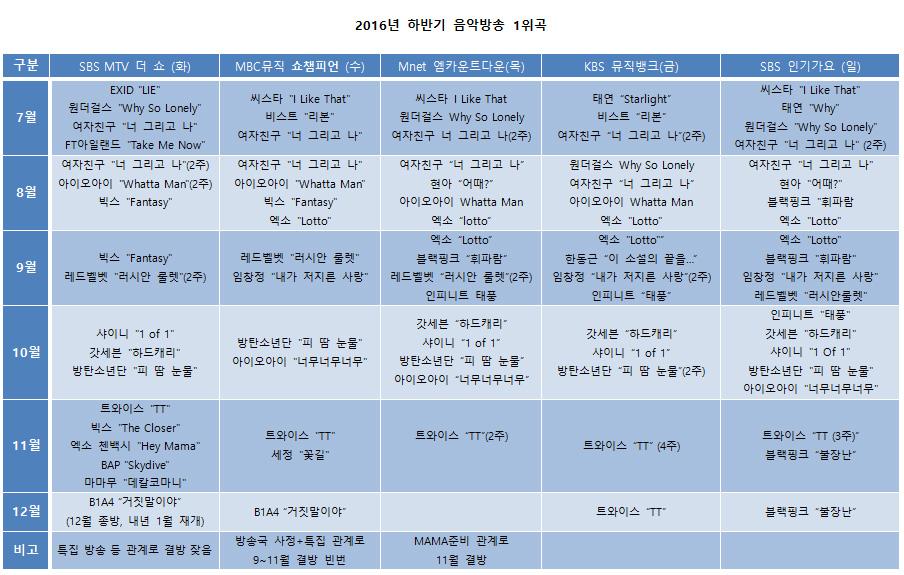 2016년 후반기 (7월~11월) 음악방송 순위