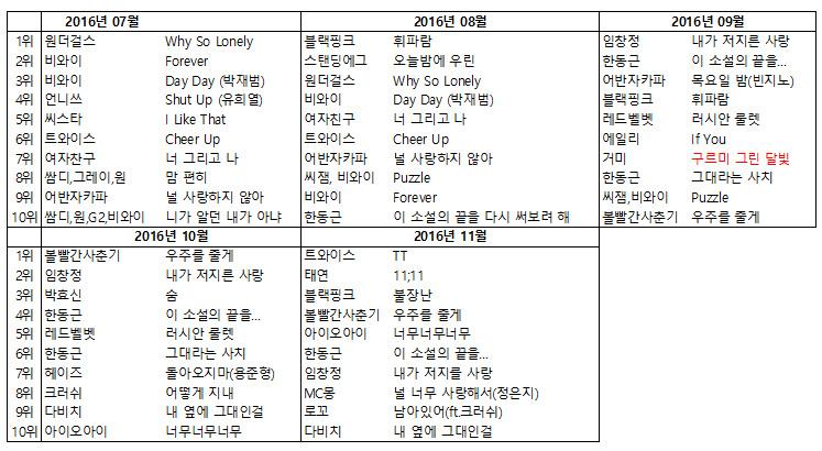 2016년 7월~11월 멜론 월간 순위