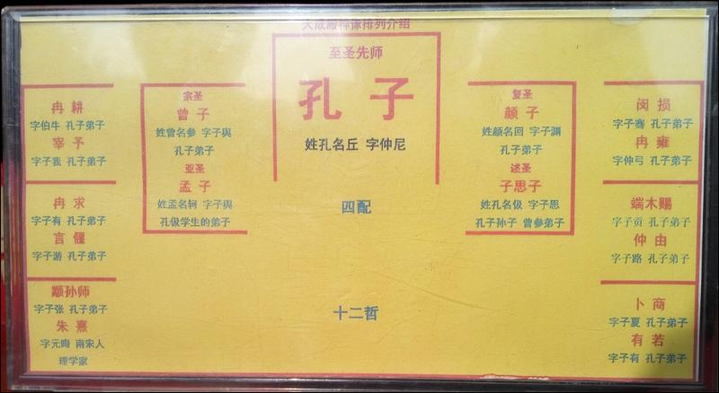 공모 대성전에 있는 위폐 배열 순서. 한가운데에 공자가 있고 왼쪽 맨 아래에 성리학(중국 '신유학')을 만든 주희가 있다