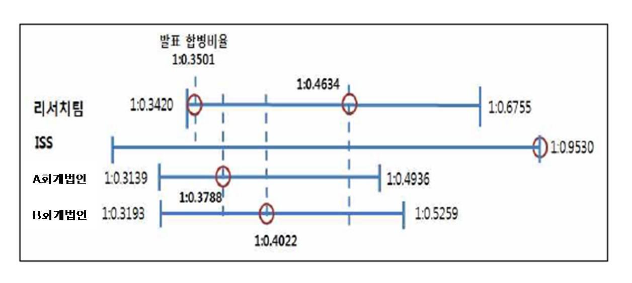 [그림 2] : 적정 합병비율 평가결과 적정가치 산정결과